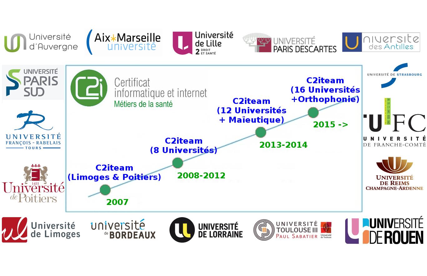 Évolution du c2ims interuniversitaire